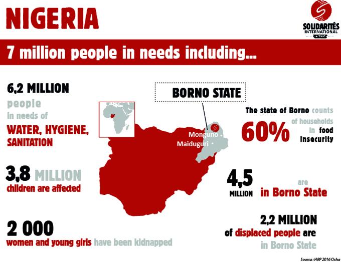 infographic nigeria